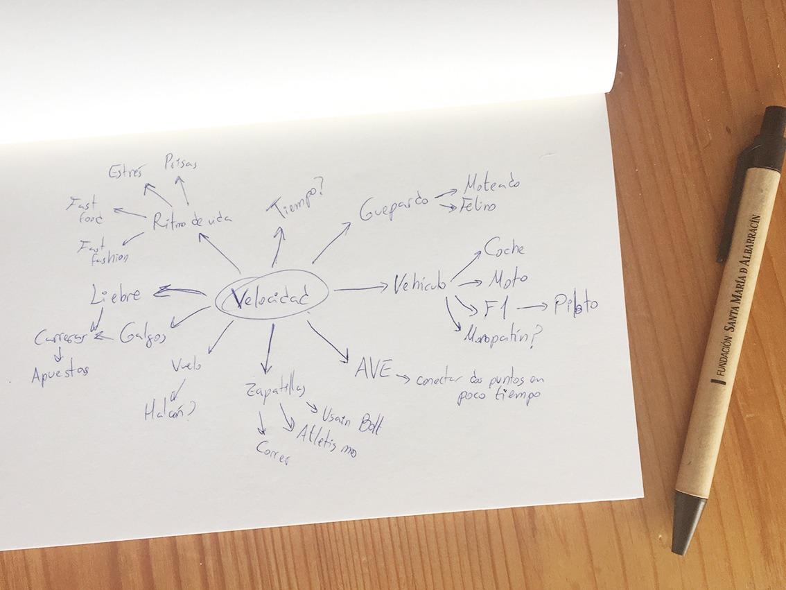 Bloqueo creativo, mapa cognitivo,